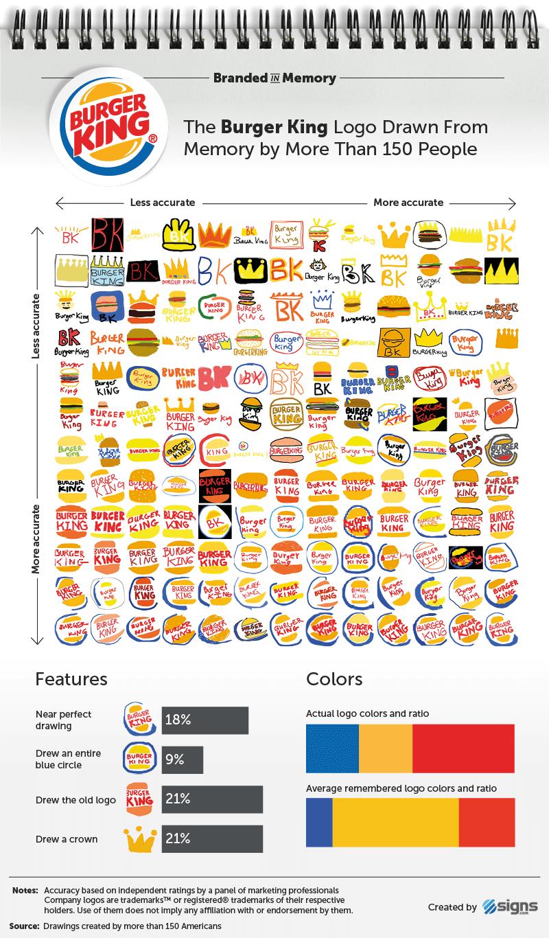 logotipo famosos Burger King